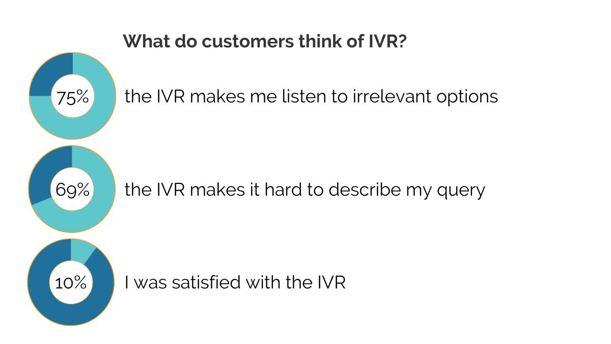 customer attitudes IVR