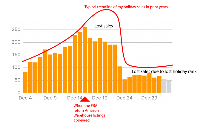 Image shows graph of decreased eCommerce sales.