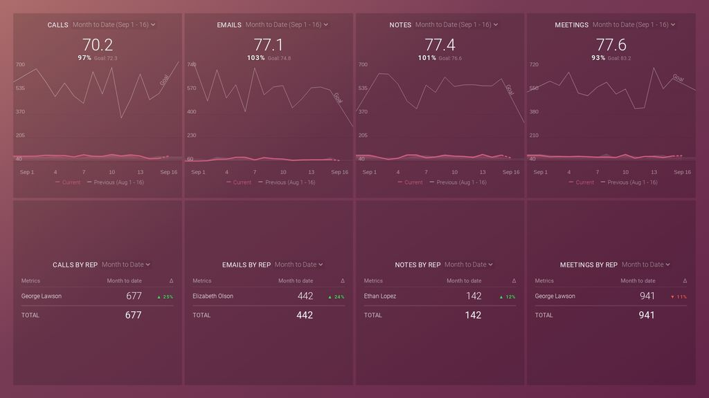 Hubspot sales activity dashboard