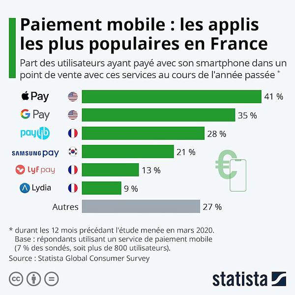 Bientôt 10M dutilisateurs des wallet mobiles en France
