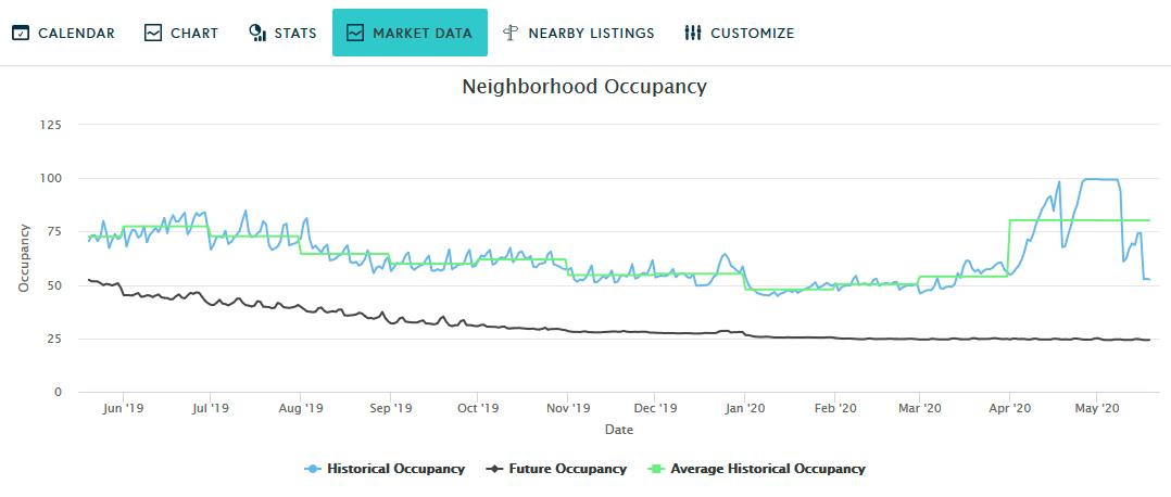 Airbnb pricing tools, Beyond Pricing vs Pricelabs- Occupancy- Zeevou