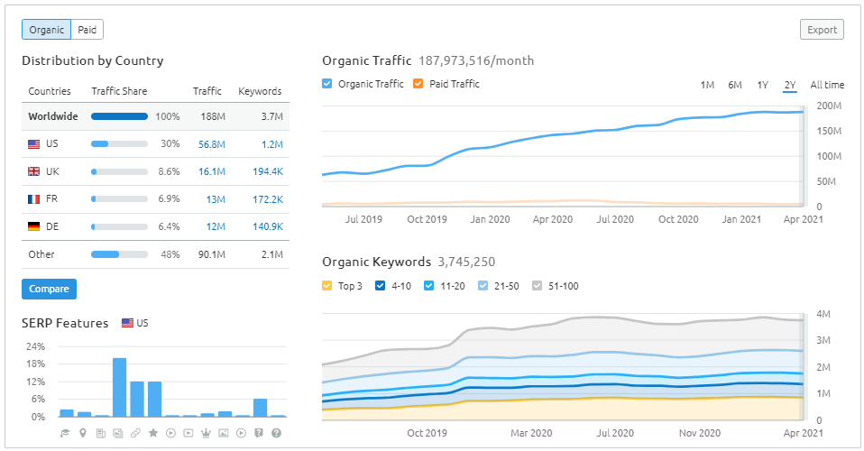traffic sources and keywords data on domain overview