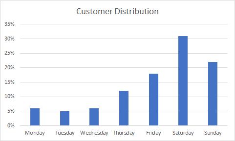 Laser Tag Customer Distribution