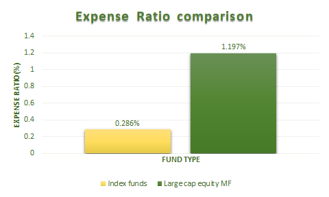 Expense Ratio comparison