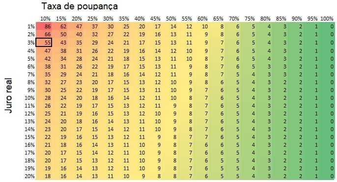 tabela Juro Real x Taxa de poupança
