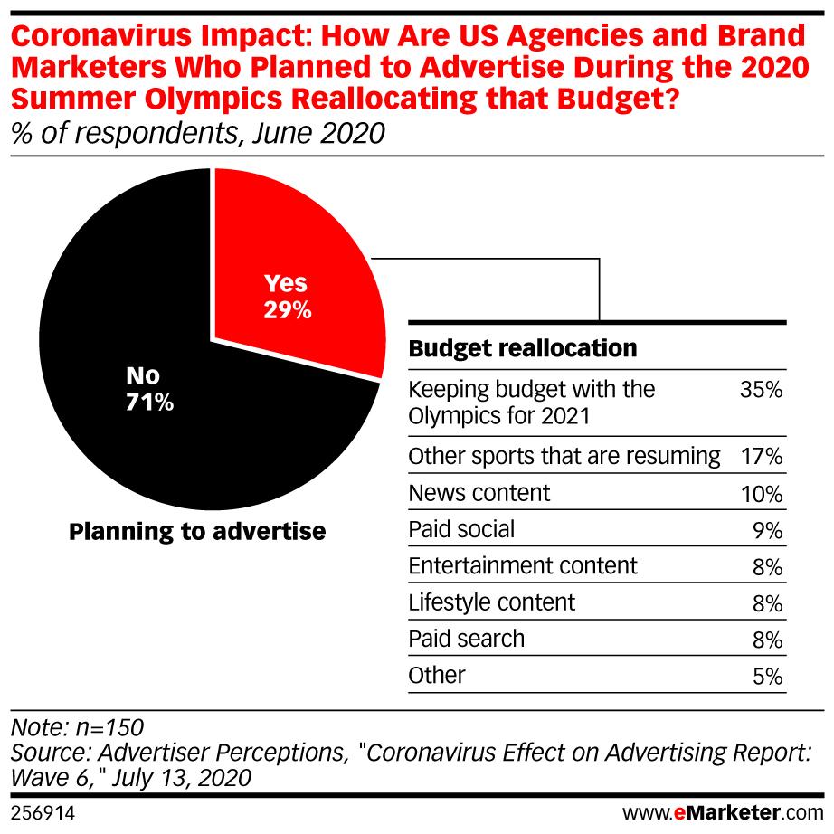 coronavirus impact on us agencies and brands grin influencer marketing blog