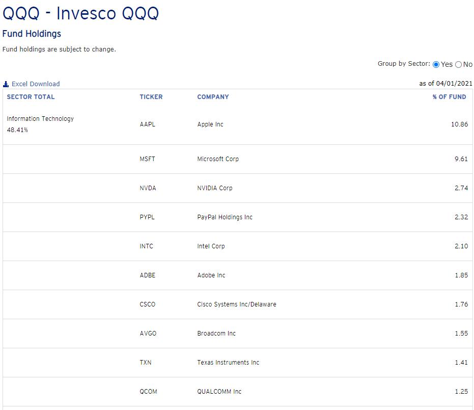 QQQ成分股有哪些?權重有多少
