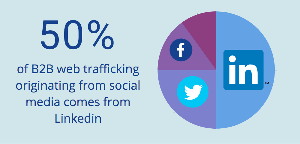 50% of B2B web traffic originating from social media comes from Linkedin