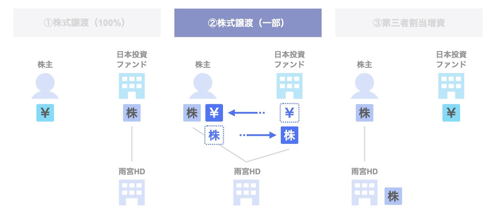 日本投資ファンドによる雨宮ホールディングスの投資事例:株式譲渡(一部)