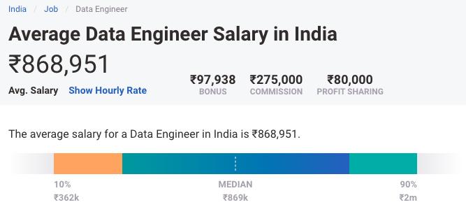 Average Data Engineer Salary