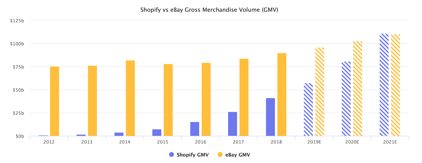Shopify vs eBay Gross Merchandise Volume (GMV)