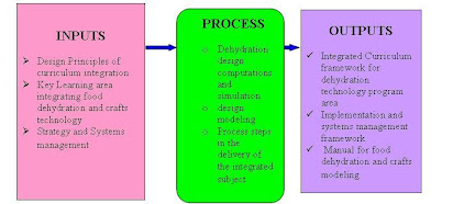 Example Of Conceptual Framework In Thesis