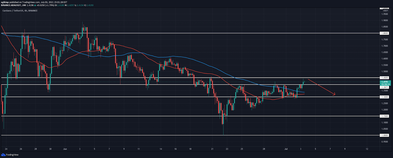 Cardano price analysis: ADA spikes to $1.45, ready for a retracement?