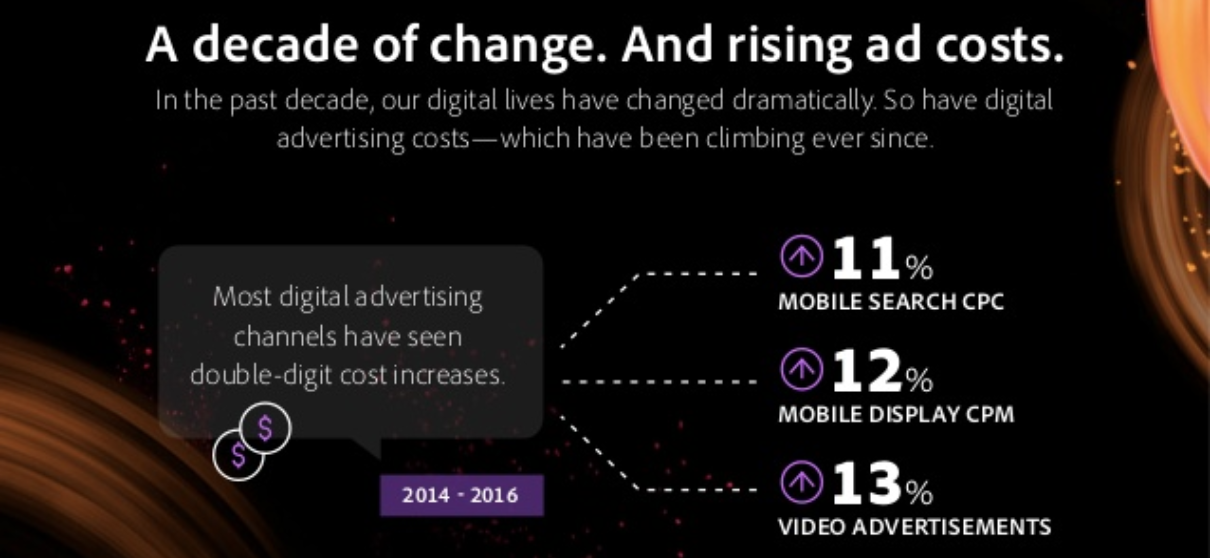 Digital Advertising is Getting Pricier