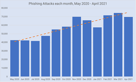 Phishing attacks each month, May 2020-April 2021
