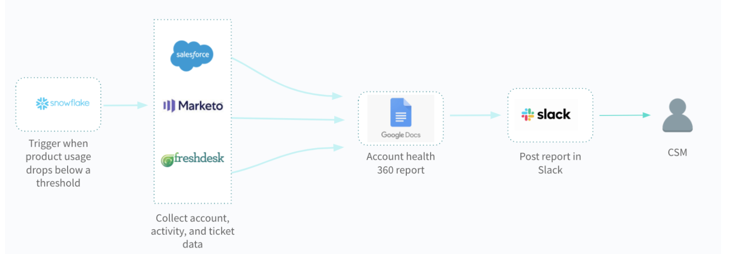 A workflow that gives CSMs reports of accounts that are likely to churn