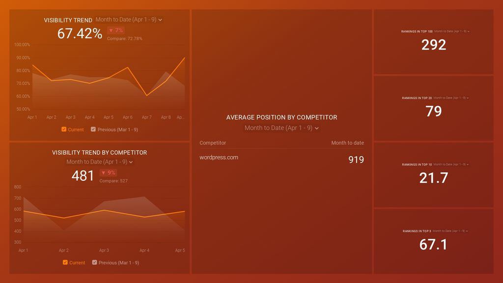 SEMRush (Position Tracking) Dashboard Template