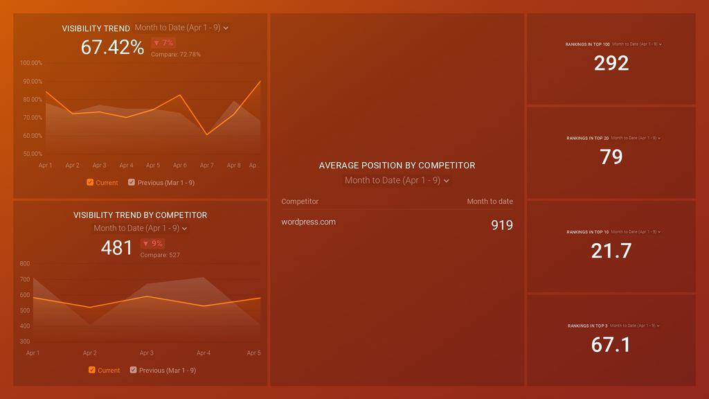 SEMRush (Position Tracking) Dashboard Template