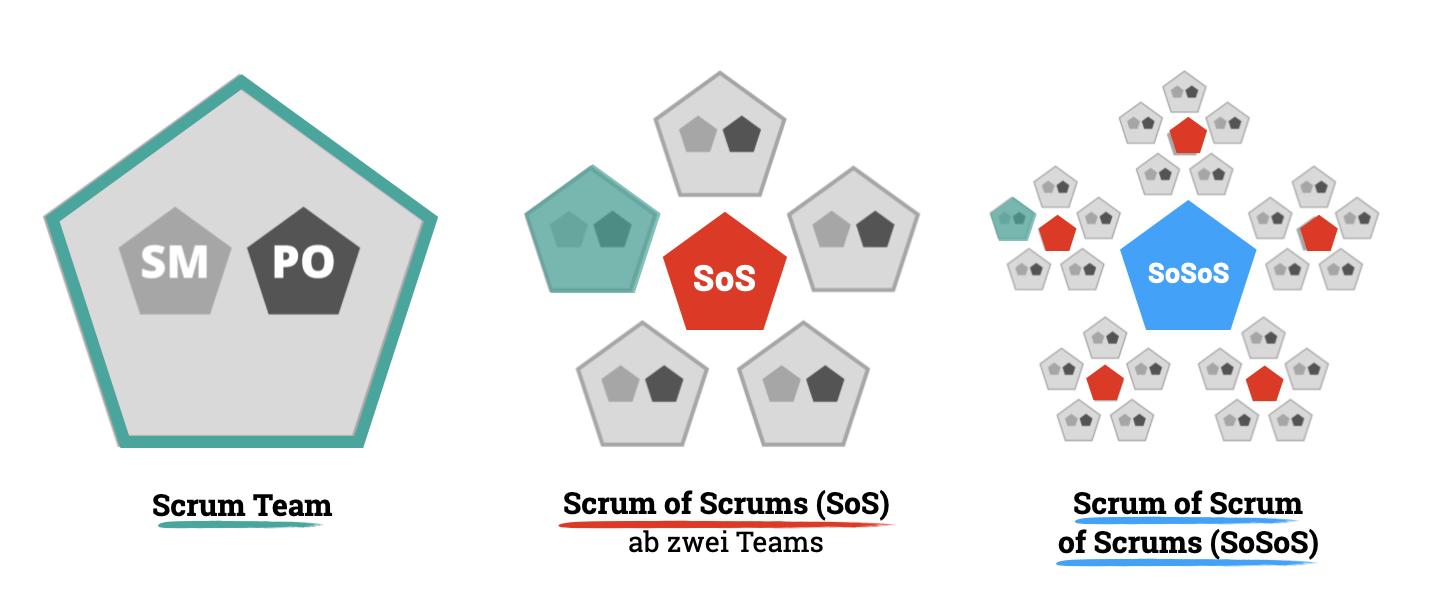 Aufbau einer Scrum@Scale Organisation