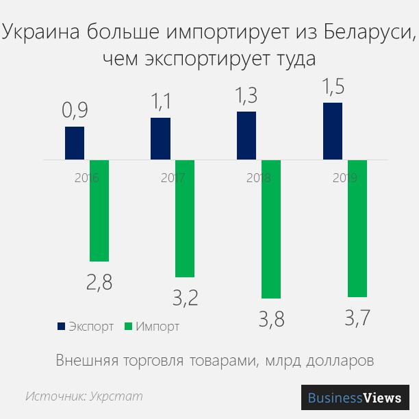 торговля Украины и Беларуси