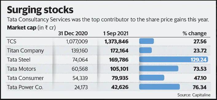 Surging stocks of TCS - TATA Group Market Cap Crosses $300 bn