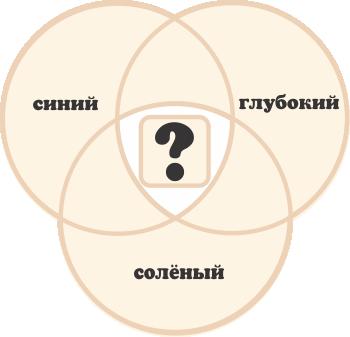 http://iqsha.cdnvideo.ru/upload/lib/logika/krugi-ejlera/sgs.png