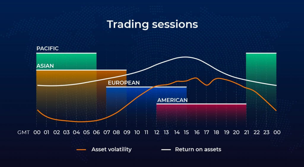 Choosing the best trading session for Forex