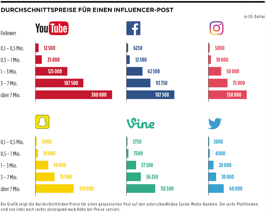 Influencer-Marketing im Sport