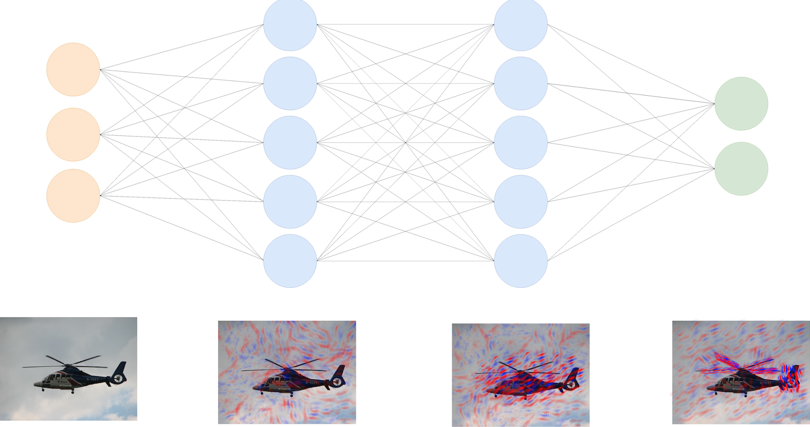 (Fig. 1 - A view of what is discovered at each layer by the neural network)