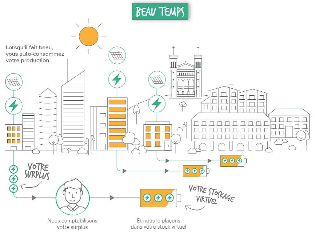 Fonctionnement stockage virtuel Urban Solar Energy (beau temps)