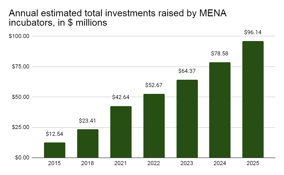 Annual estimated total investments raised by MENA incubators