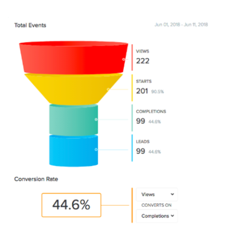Interact analytics with 44.6% views to completions