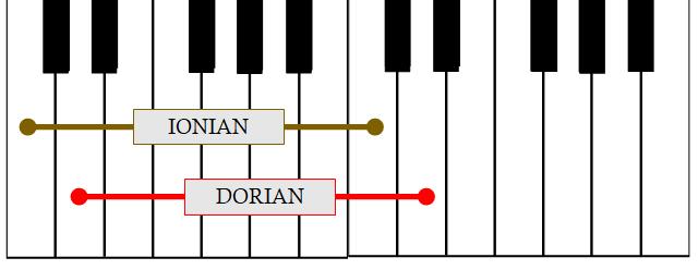 Piano keyboard, showing Ionian mode starting at C note, and Dorian mode starting at D note.