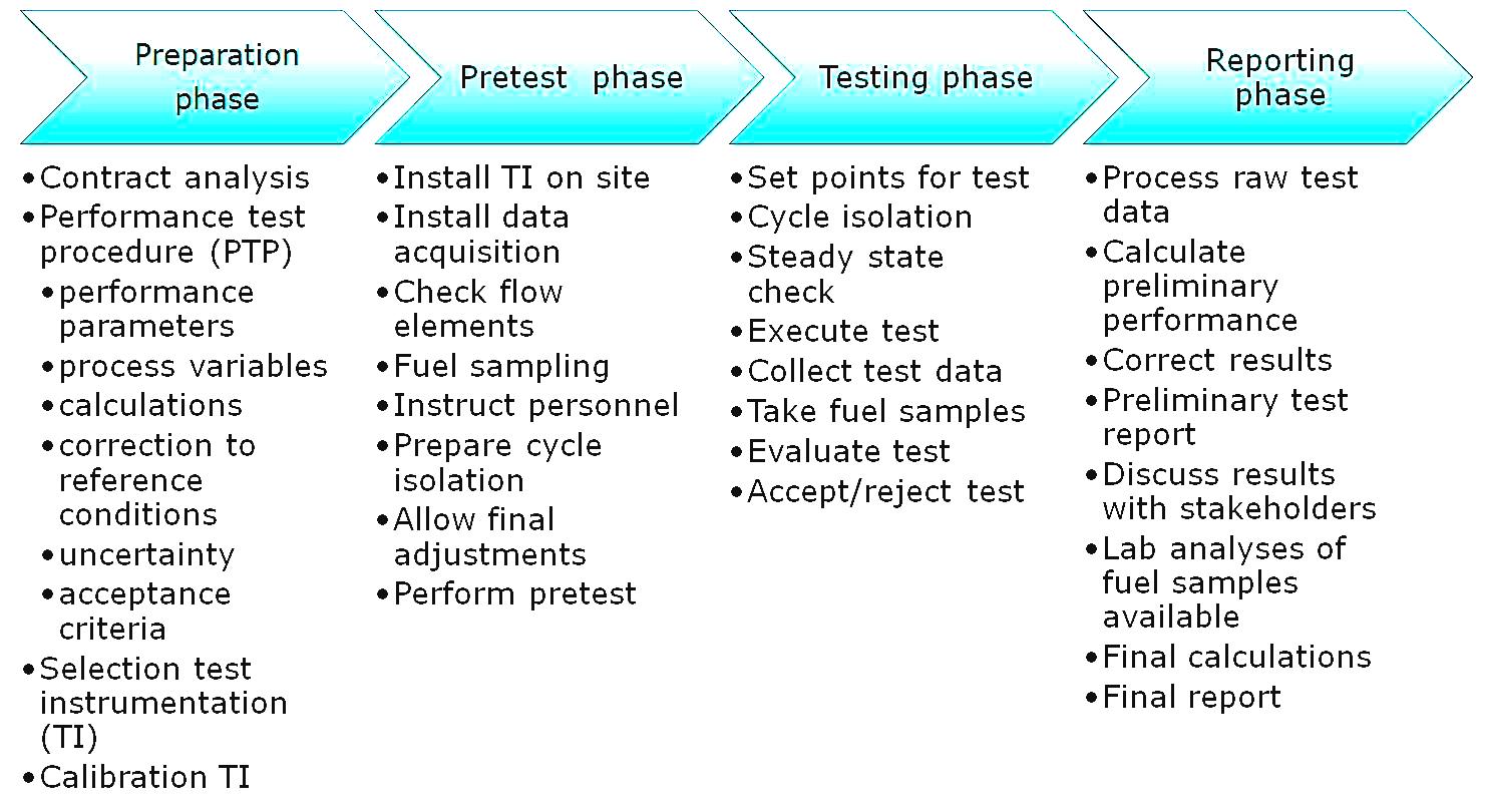 performance-testing-procedure
