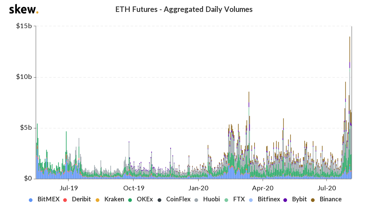 Chart illustrating aggregated daily volumes for ETH futures. Source: skew