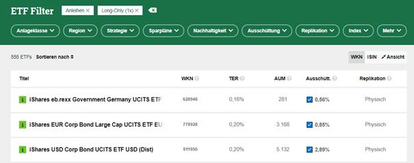 ETF-Schnellkurs 5/9: So findest du den richtigen Zins-ETF für dein Depot 1