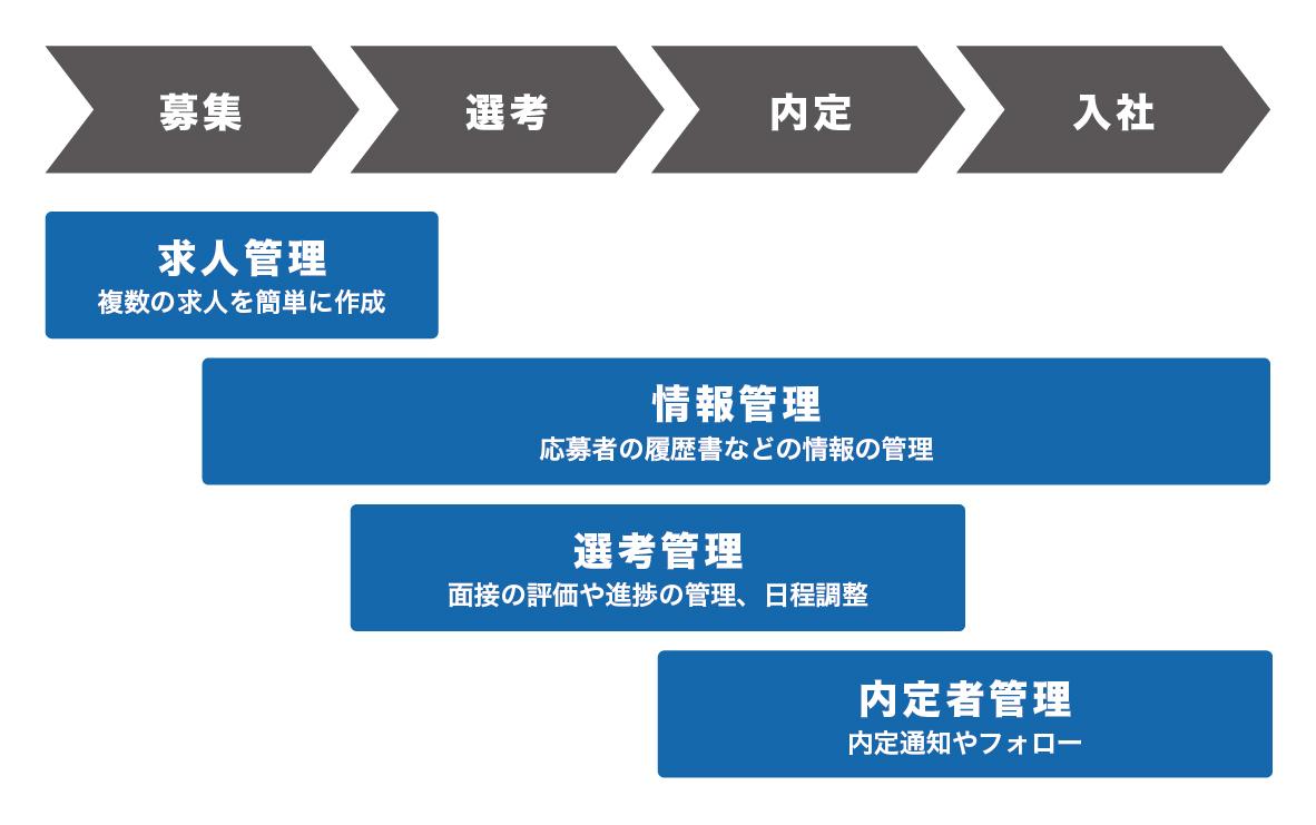 採用プロセス