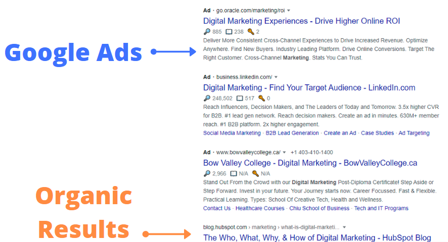 What is Google Ads and How it Works?