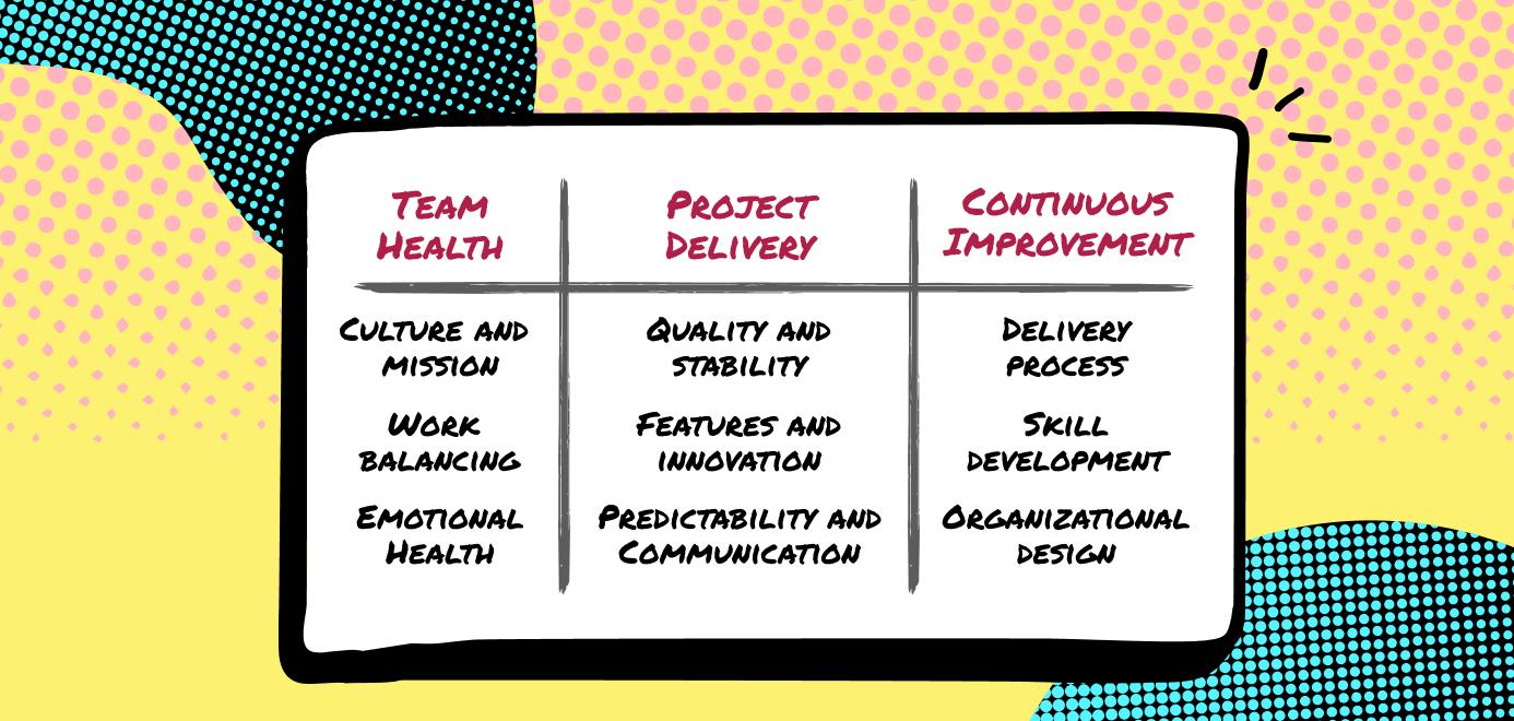 data-driven dev team pillars