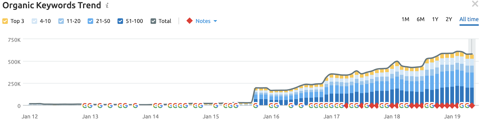 (A traffic plateau shown in SEMrush; same site)