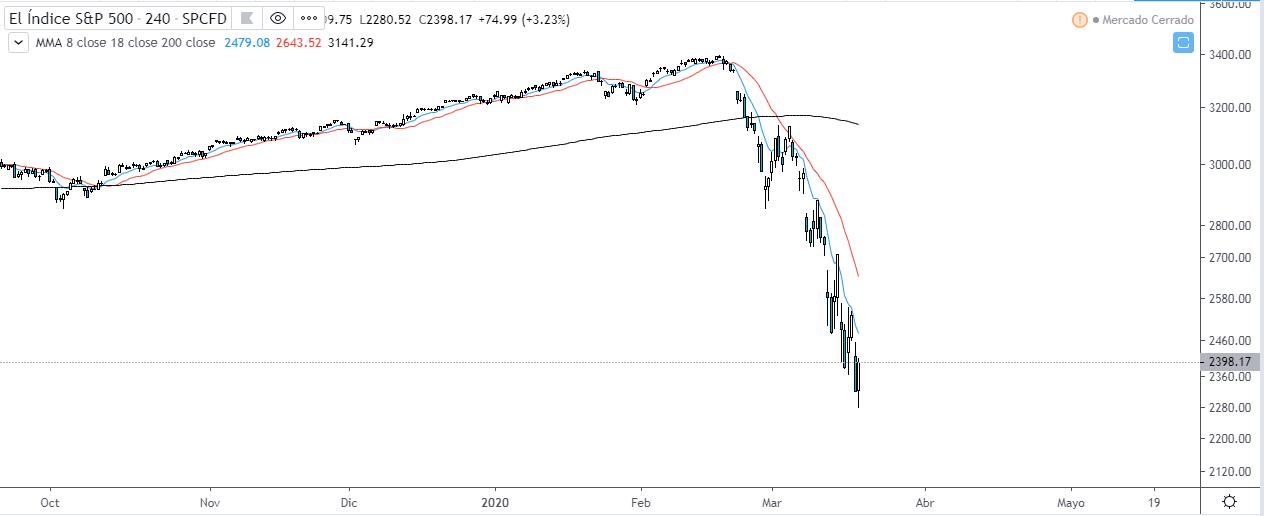 Análisis técnico del S&P 500 en temporalidad de 4 horas.