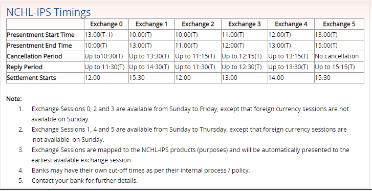 The NCHL has updated the transaction and settlement timing for RTGS and IPS.