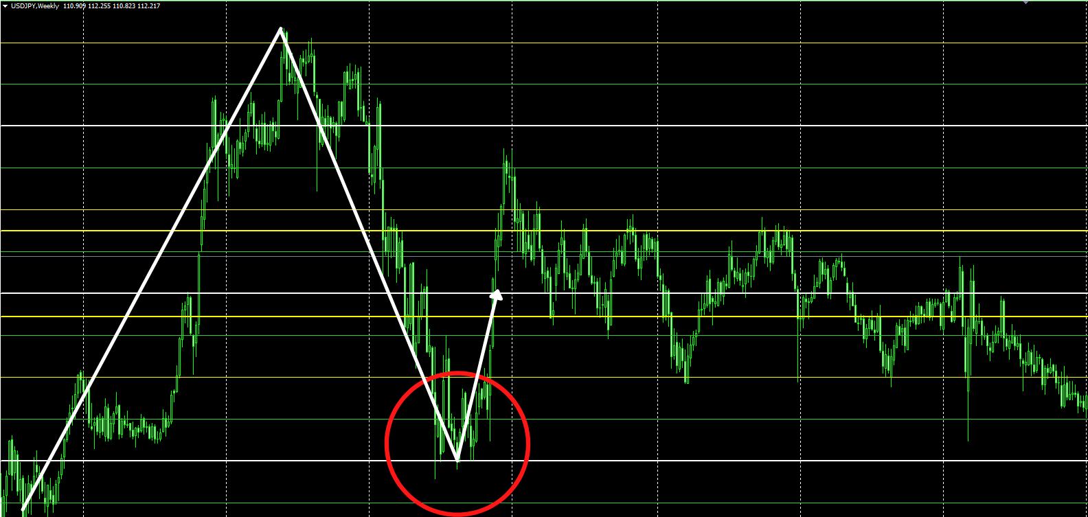 Quarters Theory Indicator