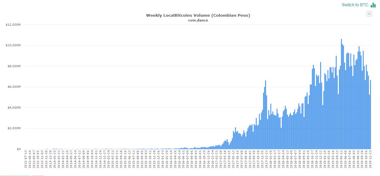Volumen de transacciones semanales en pesos colombianos a través de LocalBitcoins. Criptomonedas en América Latina