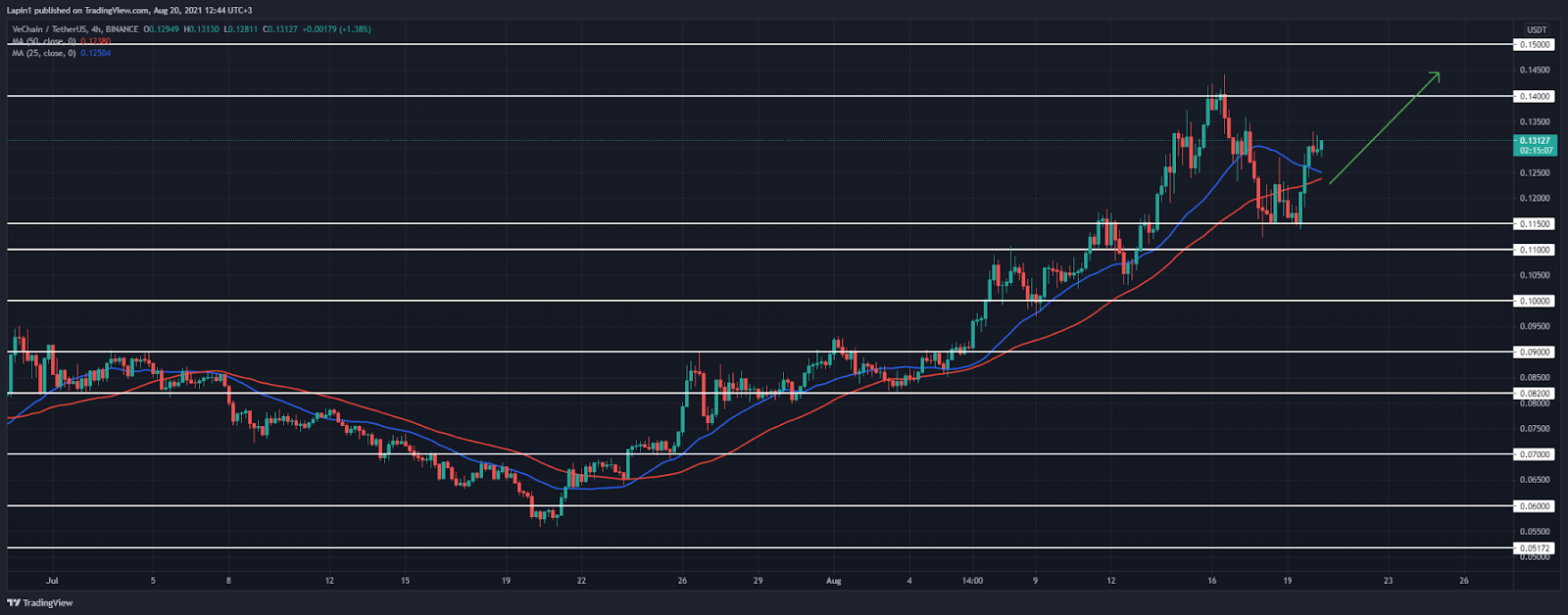 VeChain Price Analysis: VET rallies from $0.115 support, ready to test previous high today?