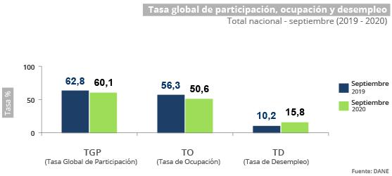 El desempleo en Colombia aumentó en septiembre del 2020.