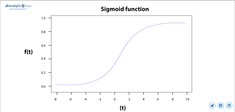 Outlining Sigmoid Function curve mapping between the values 0 to 1.