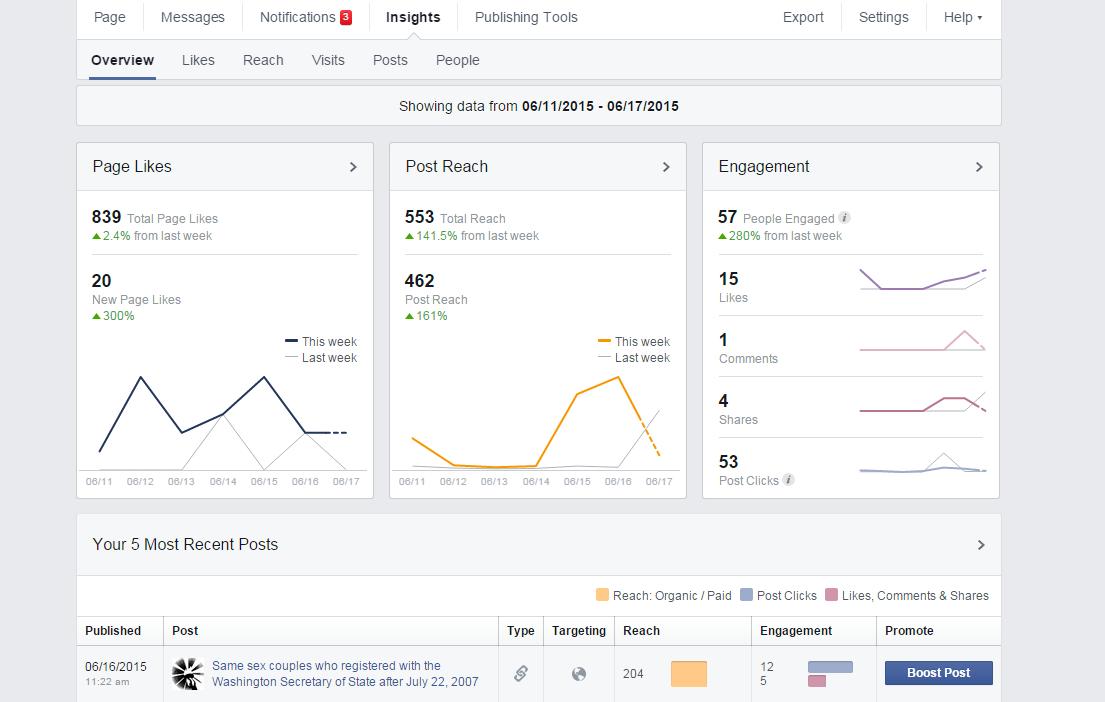 Facebook Analytics of NWJustice