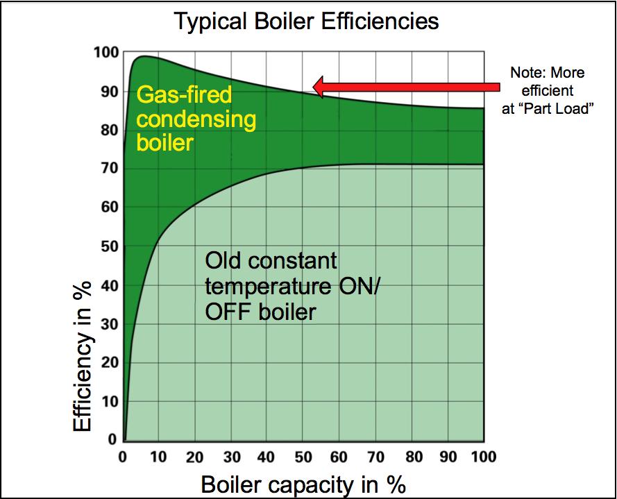 Types of boiler efficiencies