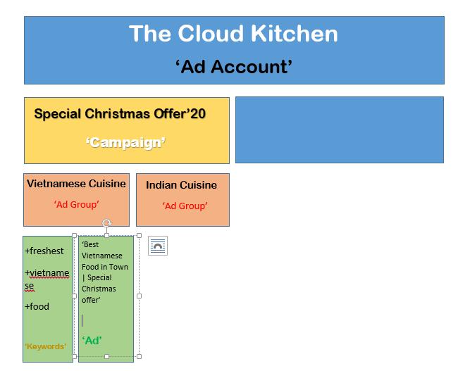 Google Ads Hierarchy - Restaurants